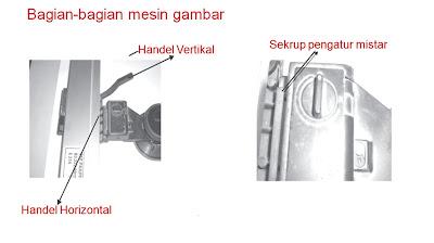 Bagian-bagian mesin gambar