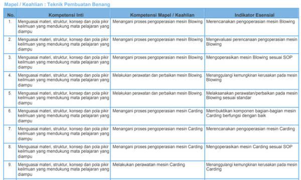 Kisi-Kisi Soal Pretest PPG SMK 2018 Teknik Pembuatan Benang