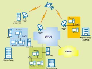 Pengertian jaringan wan (wide area network), karakteristik jaringan wan, kelebihan serta kekurangan jaringan wan, konsep jaringan wan, koneksi jaringan wan, infrastruktur jaringan wan