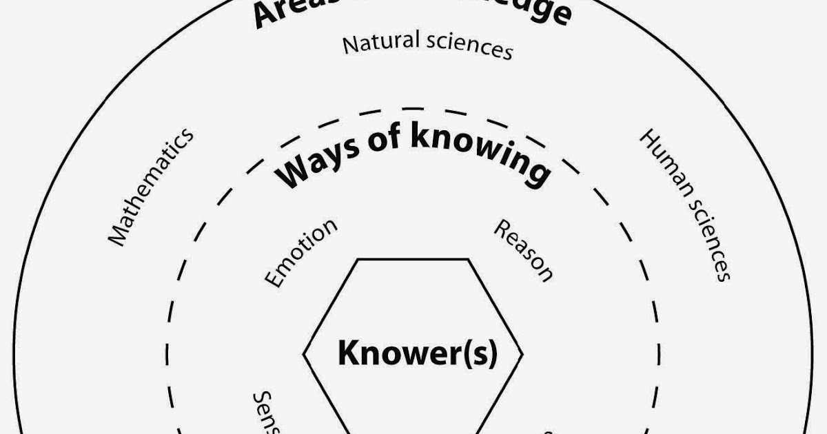 Theory of Knowledge Online Resource: New Ways of Knowing