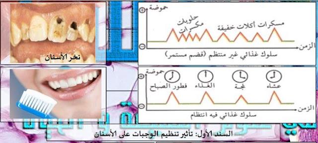 وضعية تعلم الإدماج للمقطع التعلمي الأول التغذية عند الإنسان