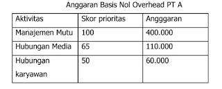 Laporan Biaya dan Anggaran