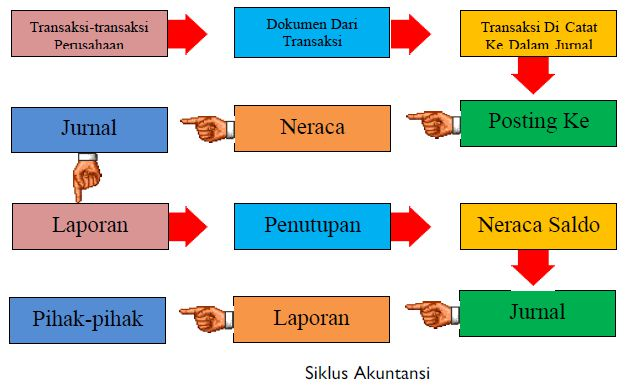 Dewi utari, se., m.ak, dr. Siklus Akuntansi - Ilmu Ekonomi ID