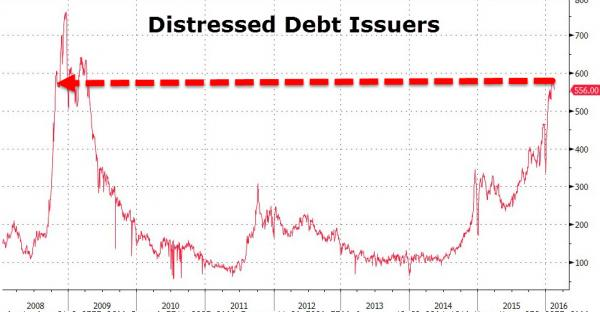 S&P and Distressed Debt Issuers
