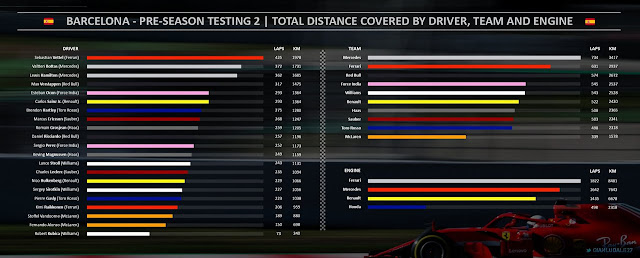 Barcelona F1 tests