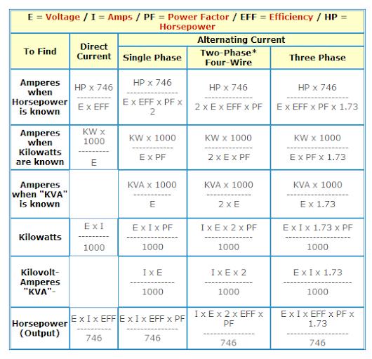 Единицы измерения киловатт и киловатт-час имеют схожесть в названии но разница в обозначении мощности механических и тепловых электроприборовперевести киловатт-часы => в джоули, калории и кратные им единицы.