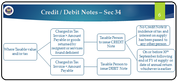 q23 i had made a supply in april the party returned the goods in may how will i declare the credit note to the tax authorities