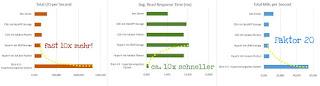 Buero40-hyperkonvergentes-system-im-vergleich-zu-XEN-Server-ESXi-HyperV
