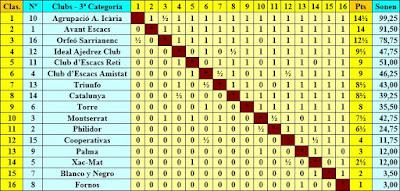 III Campeonato de Catalunya de Ajedrez por Equipos, clasificación de la tercera categoría