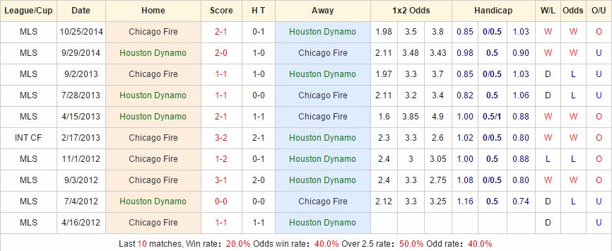 Houston Dynamo vs Chicago Fire link vào 12bet