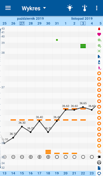 [Wykres cyklu w aplikacji OvuView z własną interpretacją wg metody LMM]