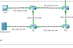 Mengenal Routing EIGRP Serta Konfigurasi EIGRP IPv4 Cisco Packet Tracer