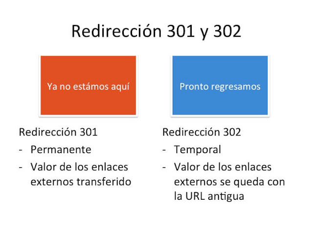 redirección 301 y 302
