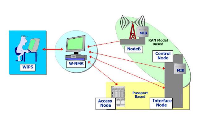 Cellular Telephone Systems The Telecom4U