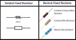 Pengertian, dan 4 Jenis Resistor Beserta Fungsinya Menurut Para Ahli Terlengkap