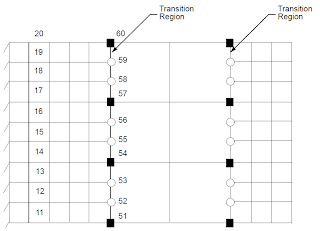 thermal simulation mesh type