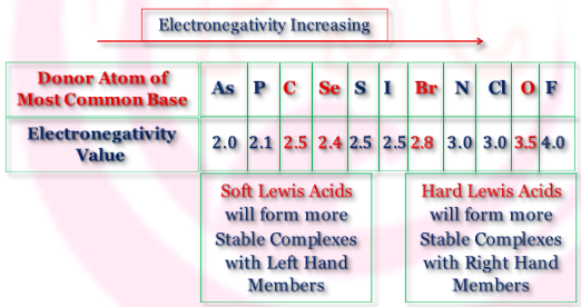 Soft and Hard Acids and Bases (SHAB) Principle
