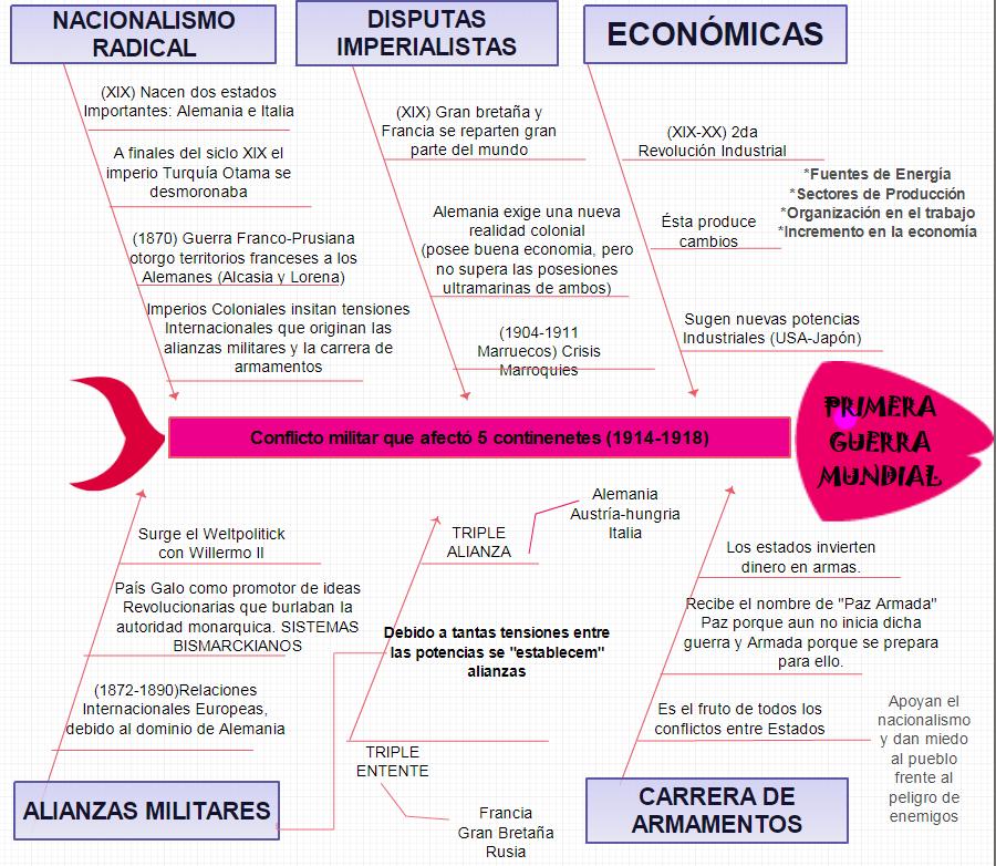 HISTORIA DEL SIGLO XX Xiomara Lopez (^^): Causas de la