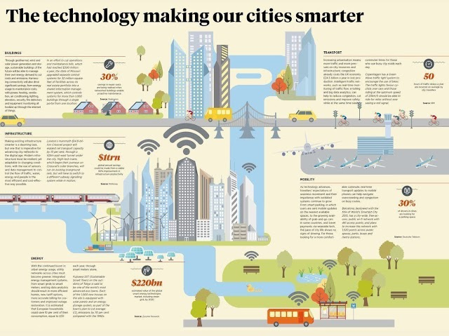 The technology making our cities smarter - #smartcity