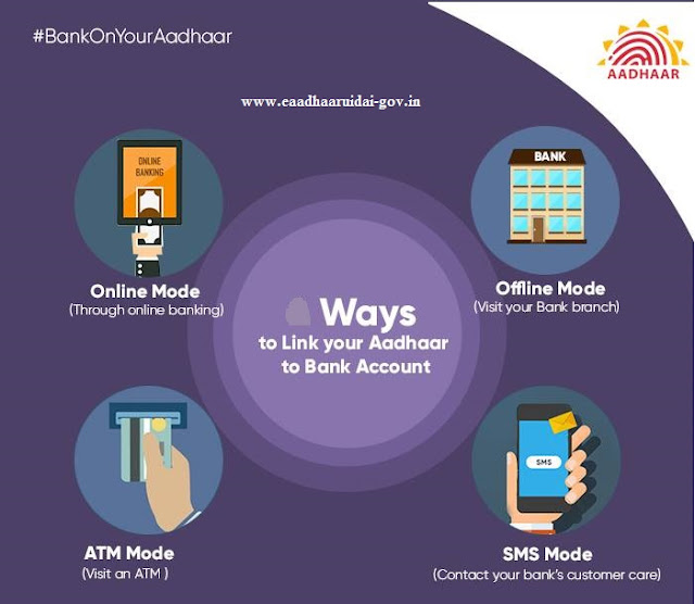 Link Aadhaar card to Bank Account
