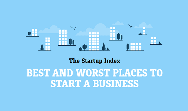 Best And Worst Places To Start a Business