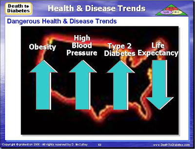 Health Trends in America