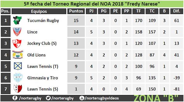 Tabla de posiciones #5taFecha del #RegionalDelNOA Zona B