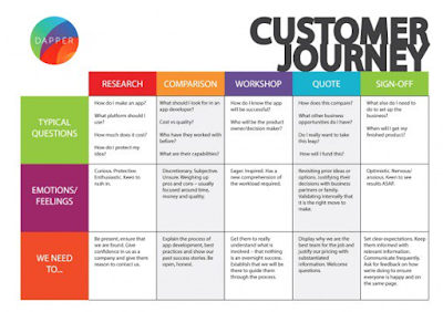 customer journey mapping, What is Customer Journey Mapping and Why is it Important?, CX Master