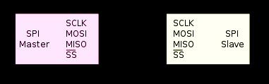 AVR - SPI - Serial Pheripheral Interface Tutorial - ATmega8