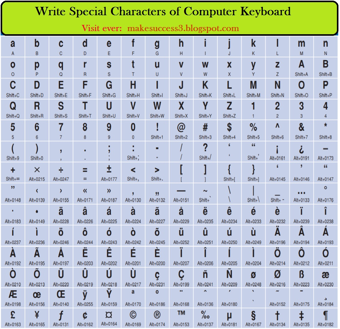Make Success Write Special Characters Of Computer Keyboard