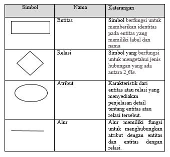 Pengertian flowchartdfderd dan simbolnya irfans blog entity relationship diagram adalah model konseptual yang mendeskripsikan hubungan antara penyimpanan data atau file data ccuart Images
