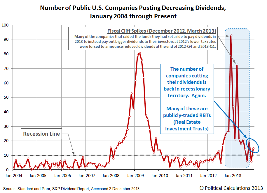 Number of U.S. Publicly-Traded Companies Announcing Decreasing Dividends, January 2004 through November 2013
