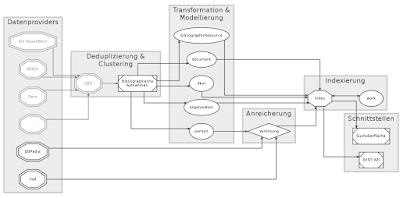 Übersicht Workflow linked.swissbib.ch