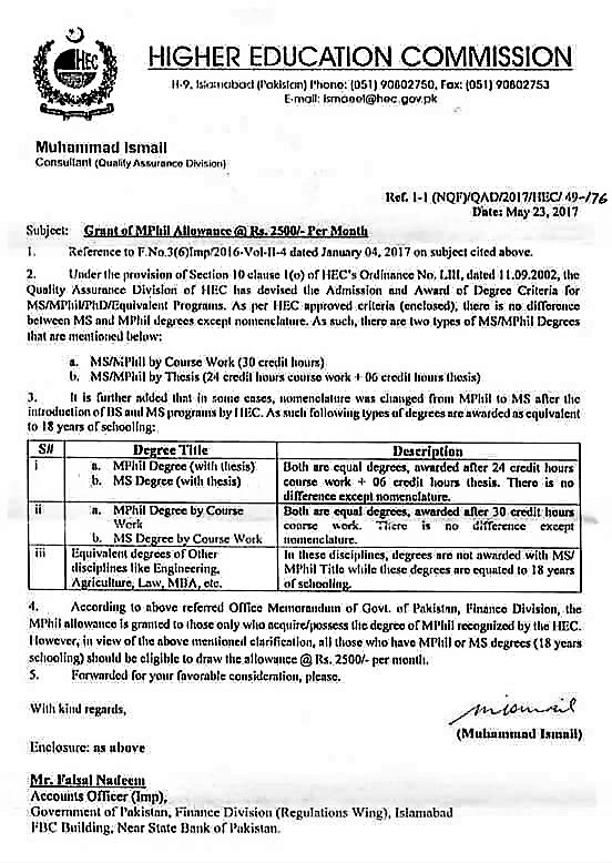 GRANT OF M.PHIL ALLOWANCE @ RS.2500/- PER MONTH TO MS DEGREE HOLDERS AND M. PHIL DEGREE HOLDERS
