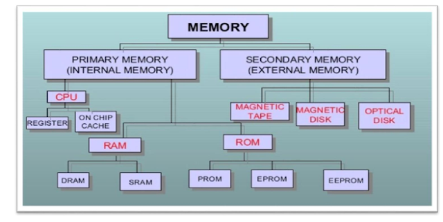 Important Notes : Memory