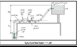 المضخات الصناعية pdf