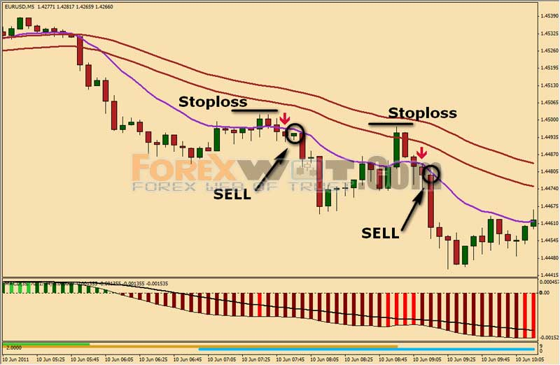 3 period moving average forex