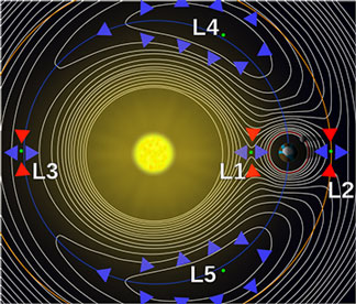 Gaia is positioned at Lagrangian Point L2 (Source: Wikipedia, Lagrangian Point)