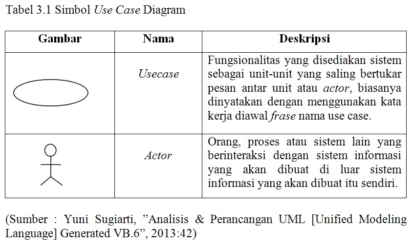Pengertian proyek sedangkan penamaan use case adalah didefenisikan sesimpel mungkin dapat dipahami dan menggunakan kata kerja class diagram ccuart Choice Image