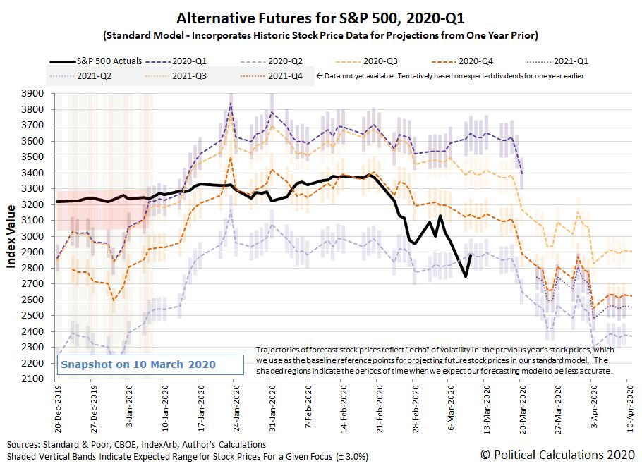 Alternative Futures - S&P 500 - 2020Q1 - Standard Model - Snapshot on 9 March 2020