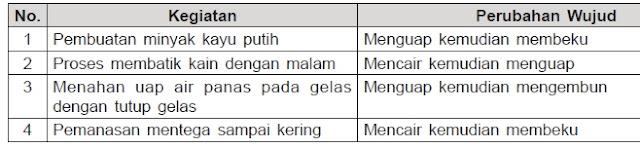 tabel kegiatan dan perubahan wujud