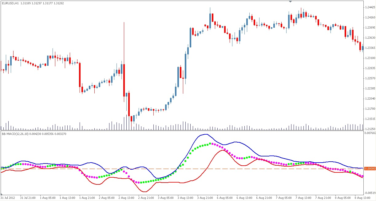 Bollinger bands and moving averages