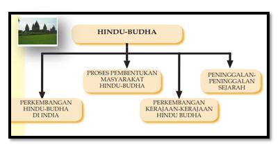 Bahan Ajar Perkembangan Masyarakat Pada Masa Hindu-Budha SMP