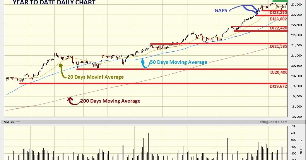 Dow Jones Marketwatch: New Record Highs: DJIA, S&P and NASDAQ