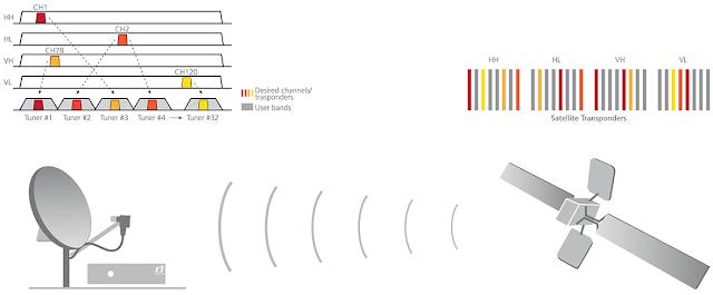 ¿Qué es y para qué sirve el Sistema Unicable  Instalación satélite con un único cable  Características
