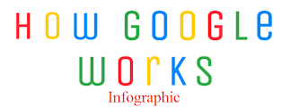 How Google Works [Infographic] - SEO in 2015