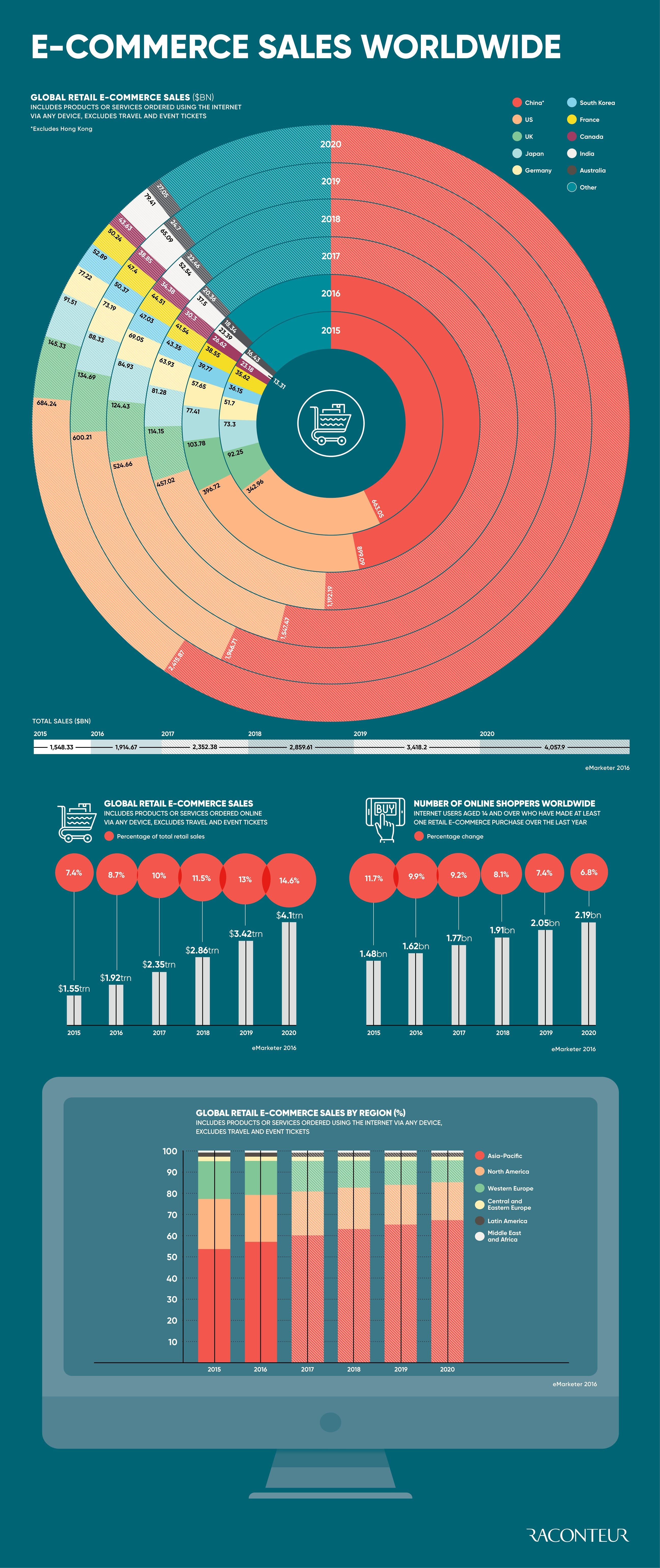 E-commerce sales worldwide #infographic