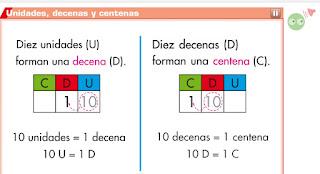 https://capitaneducacion.blogspot.com.es/2017/09/3-primaria-mates-el-valor-de-las-cifras.html