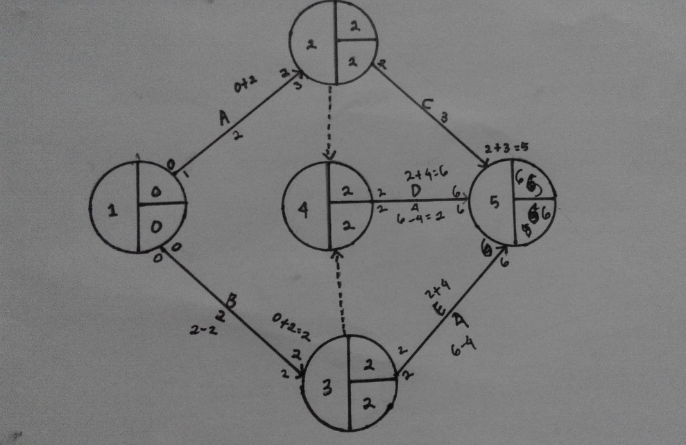 Rini romdianiyess diagram jaringan kerja ccuart Images