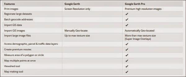 الفرق بين النسخة المدفوعة والنسخة المجانية من برنامج جوجل ايرث